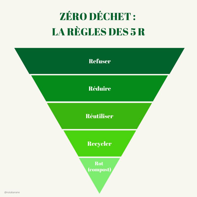pyramide des 5R.png